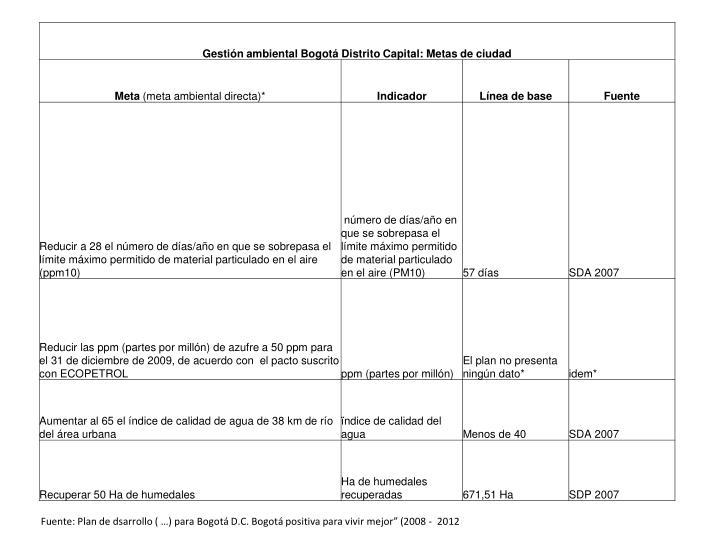 """Fuente: Plan de dsarrollo ( …) para Bogotá D.C. Bogotá positiva para vivir mejor"""" (2008 -  2012"""