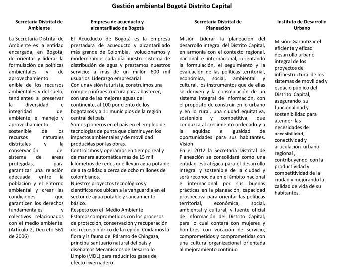 Gestión ambiental Bogotá Distrito Capital