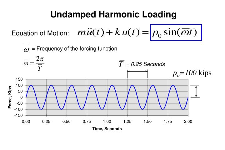 Undamped Harmonic Loading