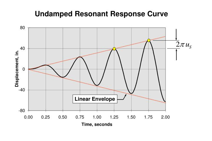 Undamped Resonant Response Curve