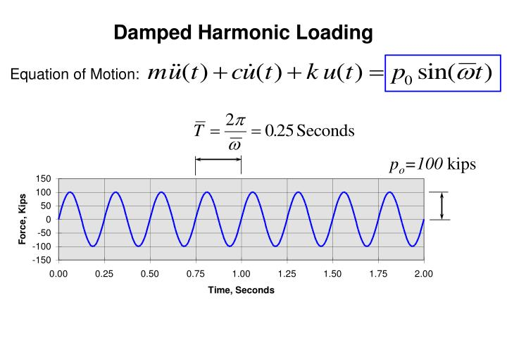 Damped Harmonic Loading