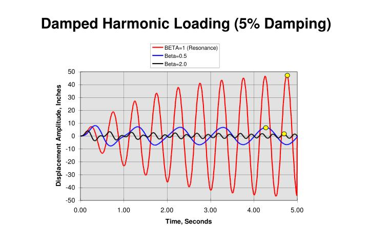 Damped Harmonic Loading (5% Damping)