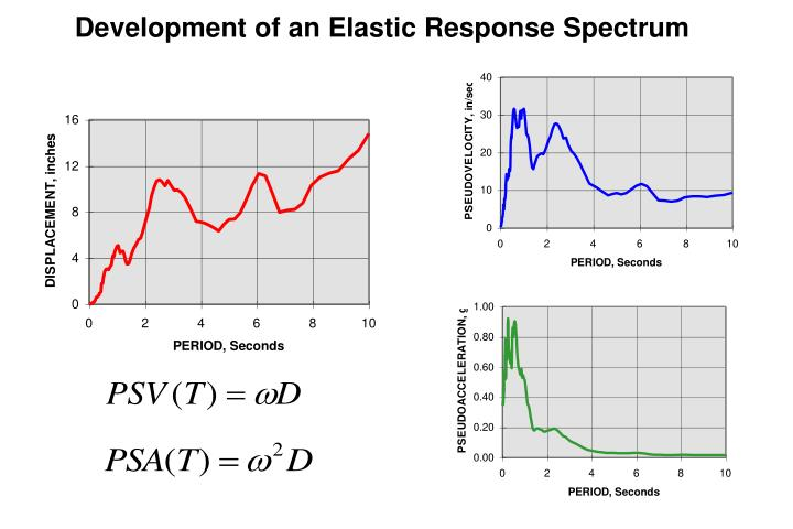 Development of an Elastic Response Spectrum