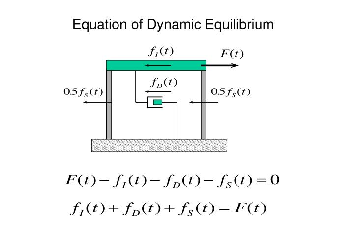 Equation of Dynamic Equilibrium
