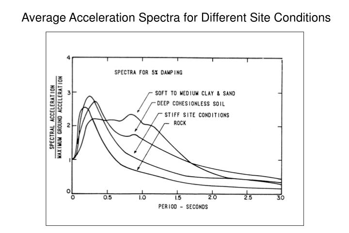 Average Acceleration Spectra for Different Site Conditions