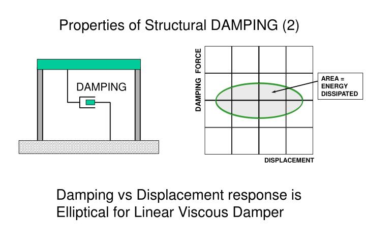 Properties of Structural DAMPING (2)