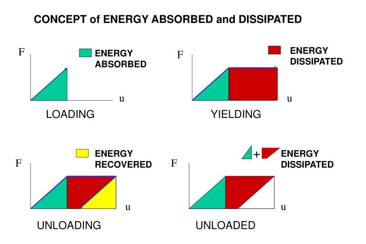 CONCEPT of ENERGY ABSORBED and DISSIPATED