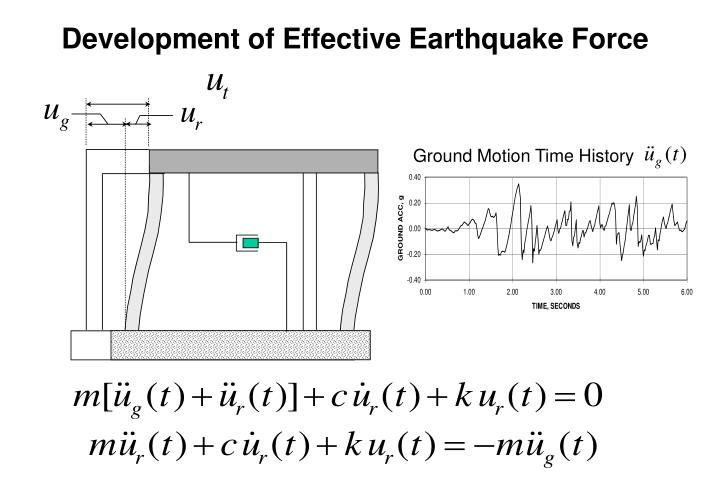 Development of Effective Earthquake Force