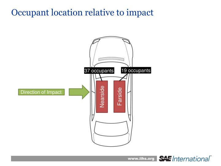 Occupant location relative to impact