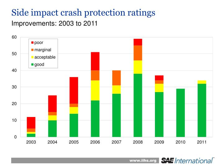 Side impact crash protection ratings