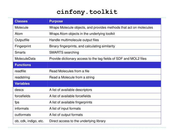 cinfony.toolkit