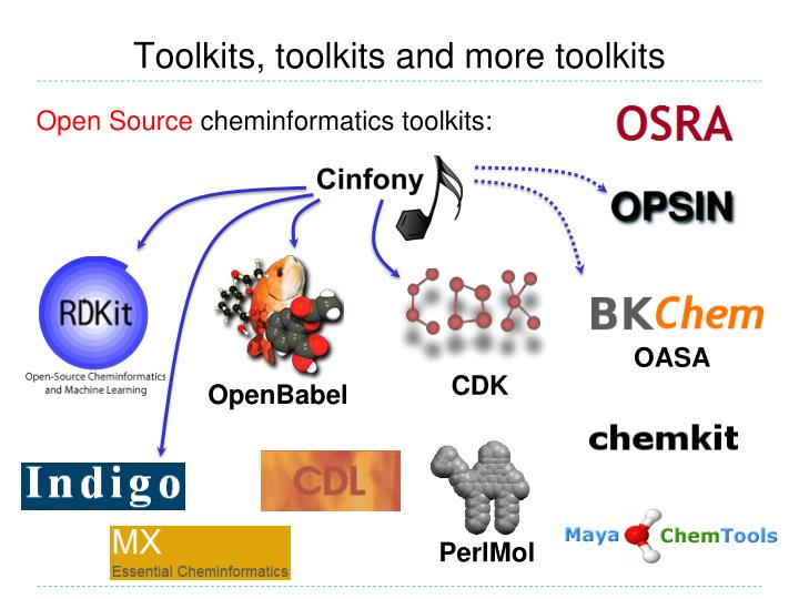Toolkits, toolkits and more toolkits