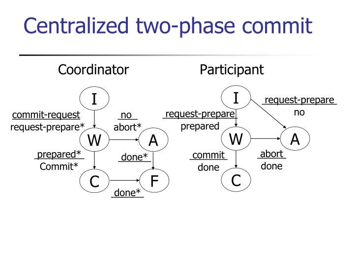 Centralized two-phase commit