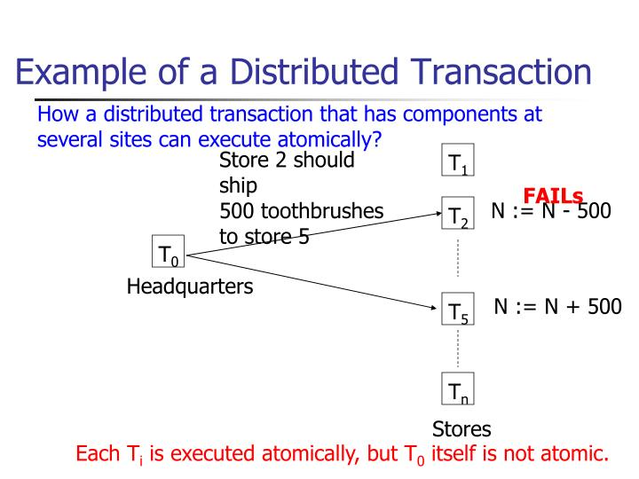Example of a Distributed Transaction