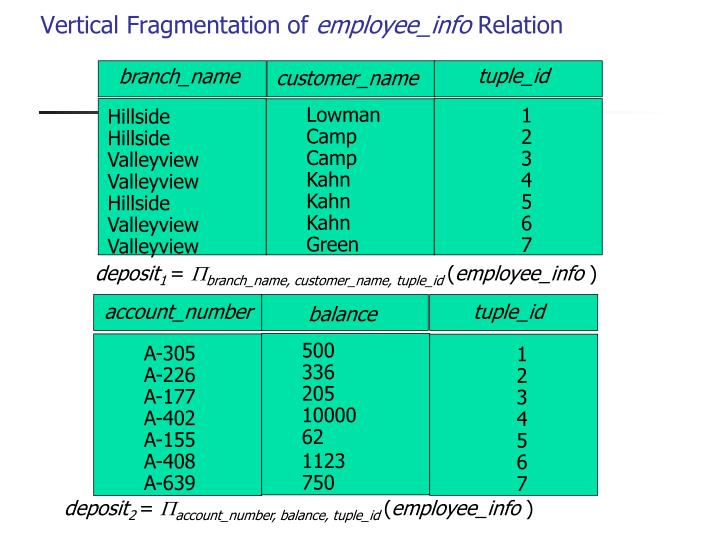Vertical Fragmentation of