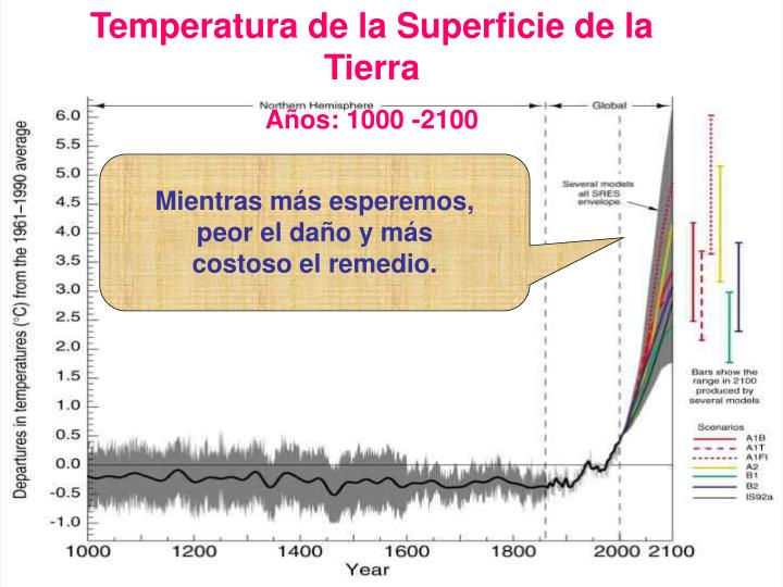 Temperatura de la Superficie de la Tierra