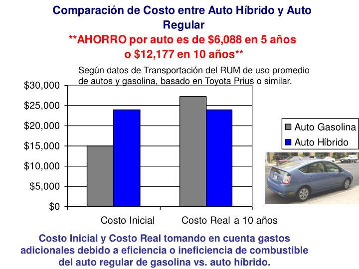 Según datos de Transportación del RUM de uso promedio de autos y gasolina, basado en Toyota Prius o similar.