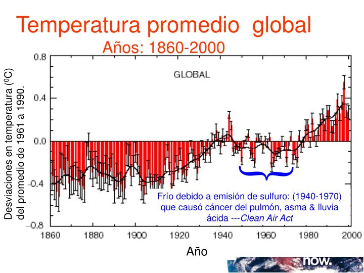 Temperatura promedio  global