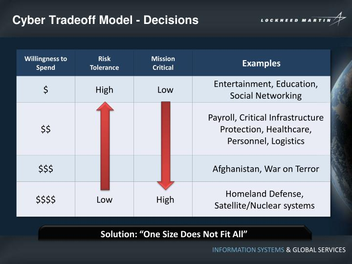 Cyber Tradeoff Model - Decisions