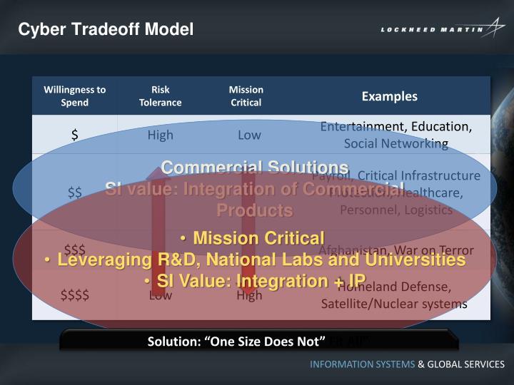 Cyber Tradeoff Model