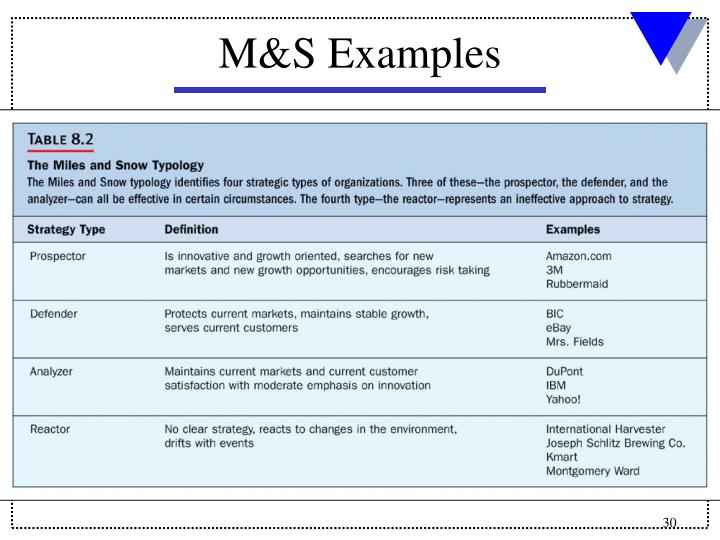 M&S Examples
