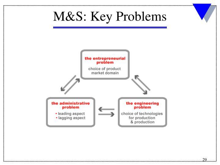 M&S: Key Problems