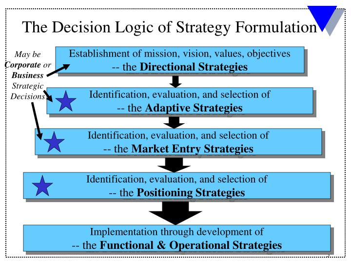 The Decision Logic of Strategy Formulation