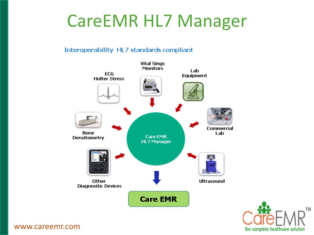 CareEMR HL7 Manager