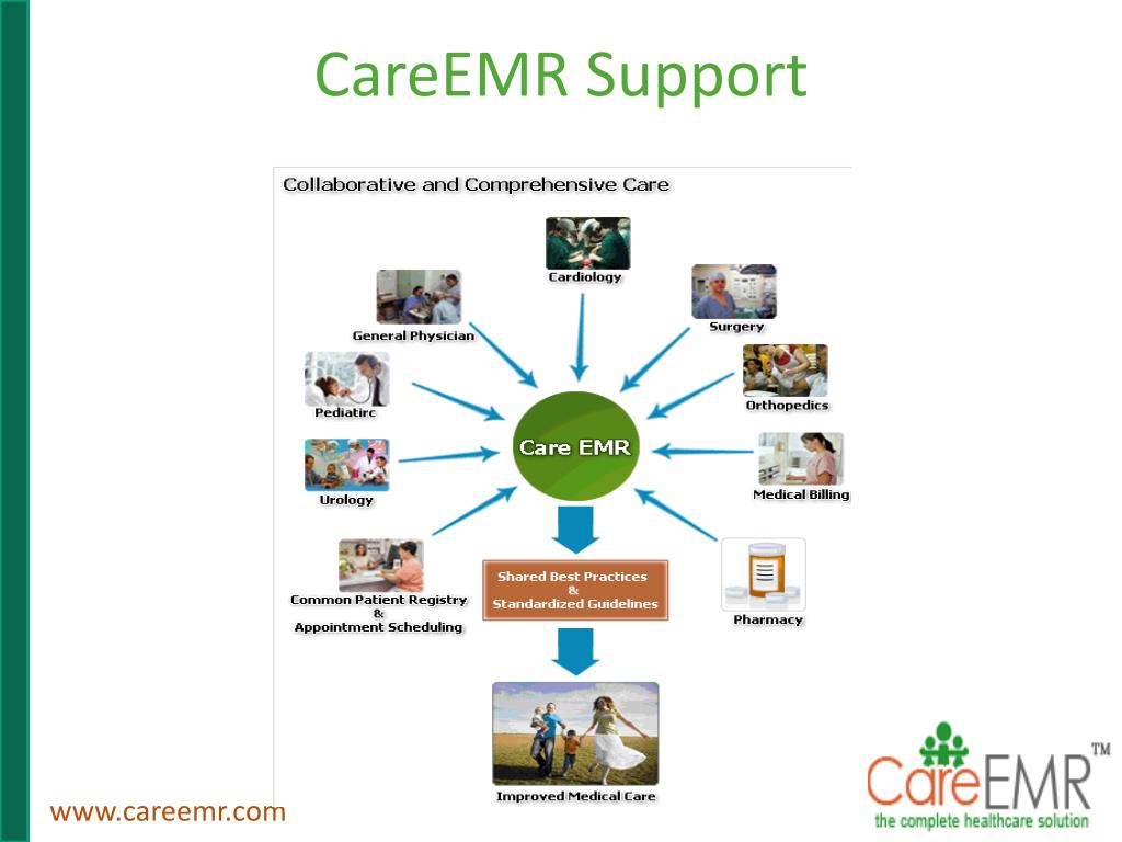 CareEMR Support
