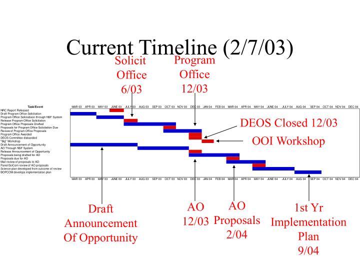 Current Timeline (2/7/03)