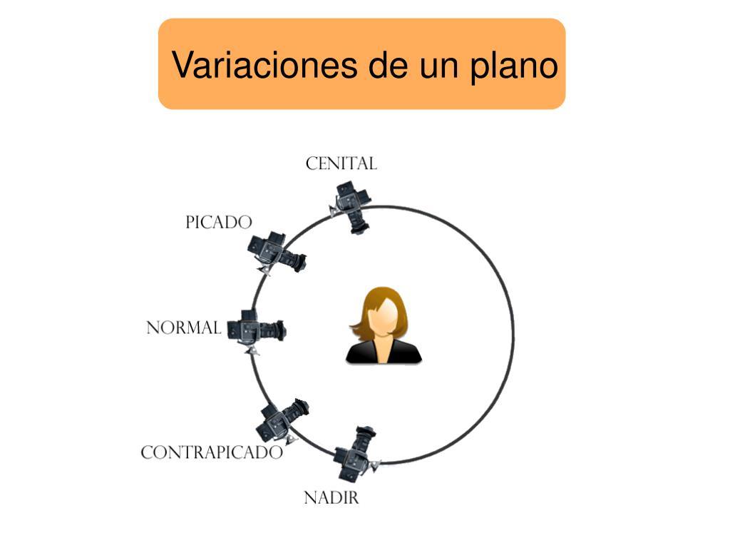 Variaciones de un plano