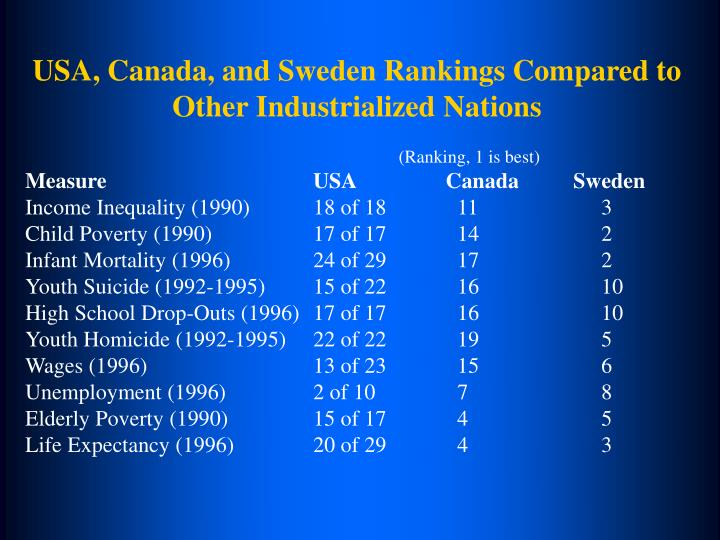 USA, Canada, and Sweden Rankings Compared to