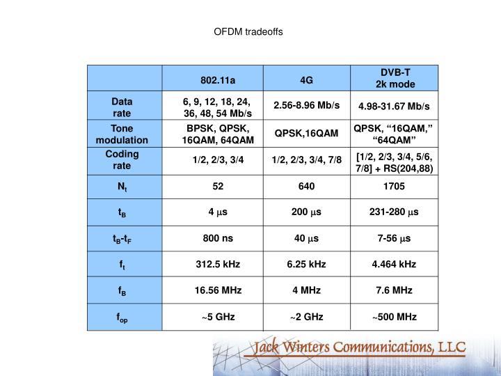OFDM tradeoffs