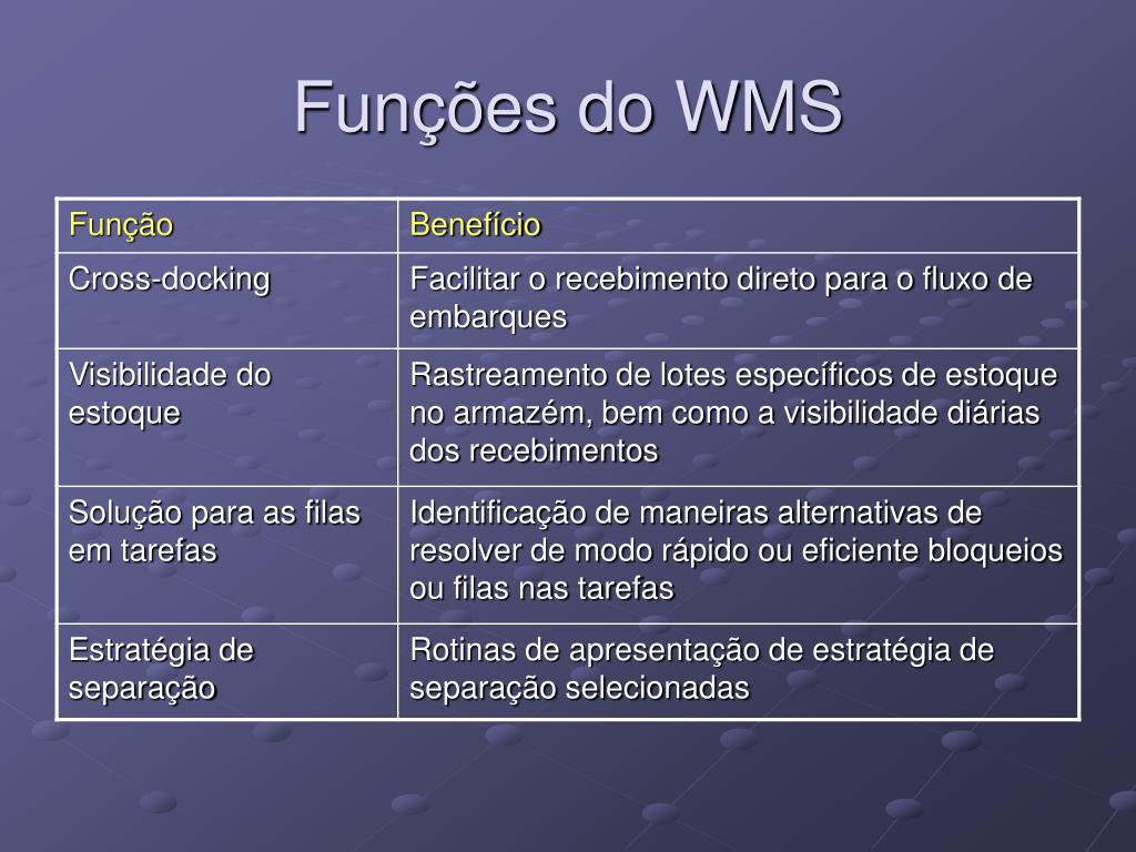 Funções do WMS