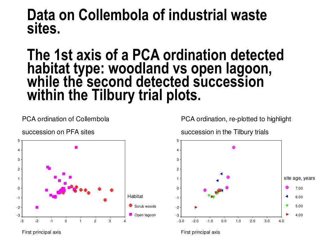 Data on Collembola of industrial waste sites.
