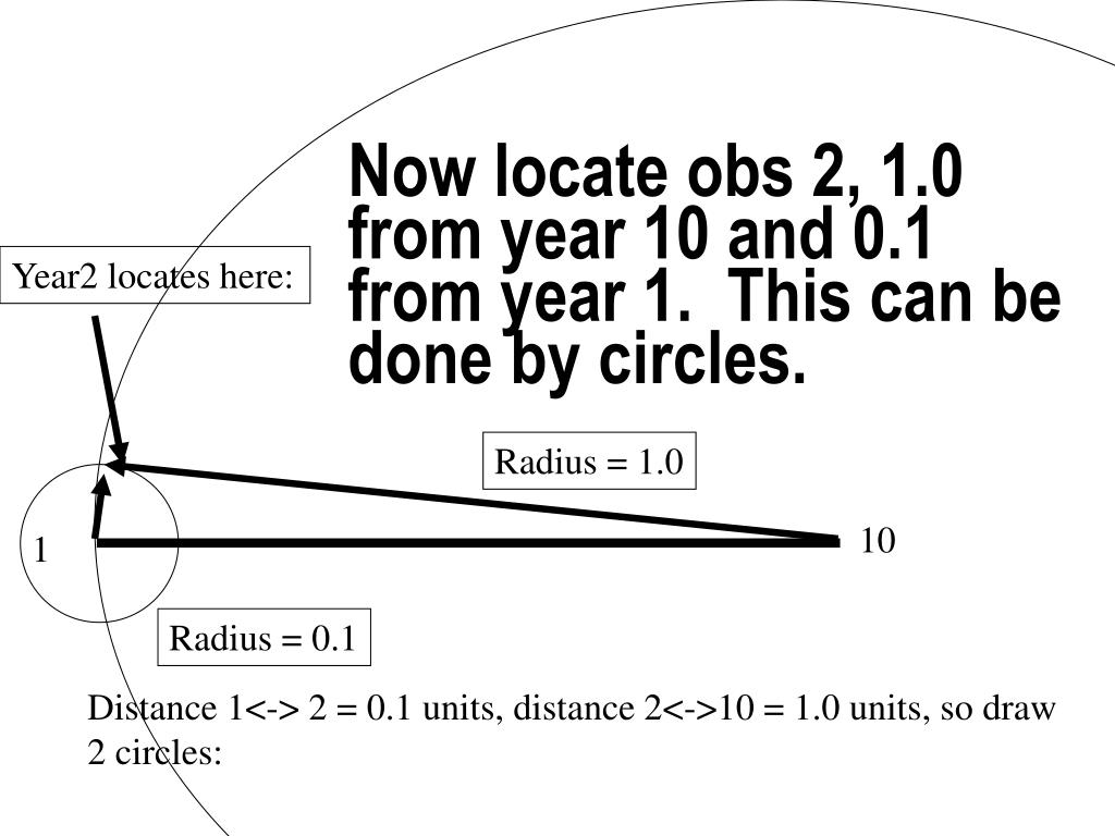 Now locate obs 2, 1.0 from year 10 and 0.1 from year 1.  This can be done by circles.