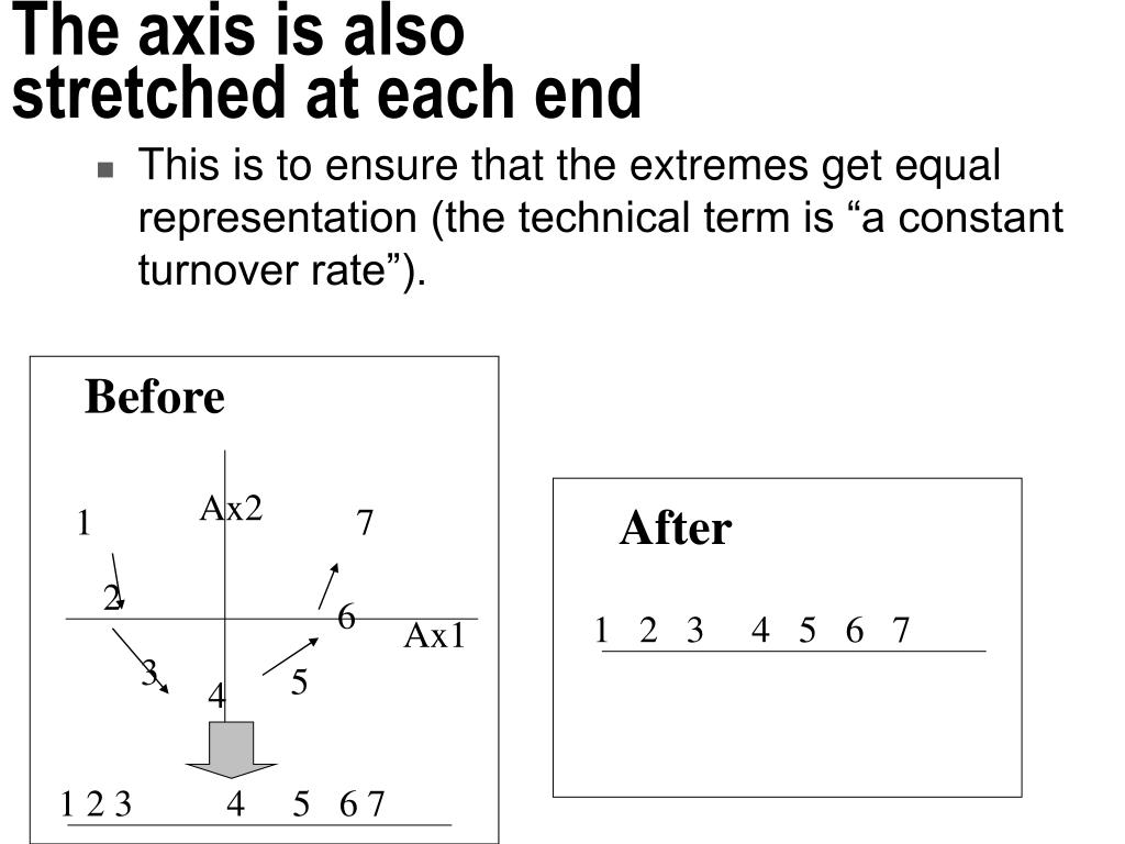 The axis is also stretched at each end