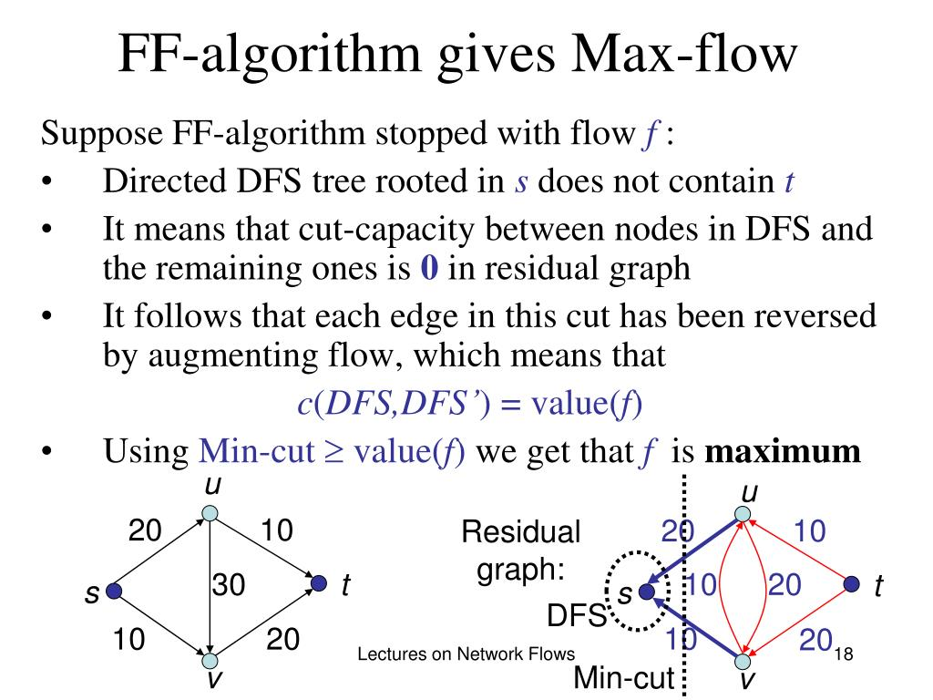 FF-algorithm gives Max-flow