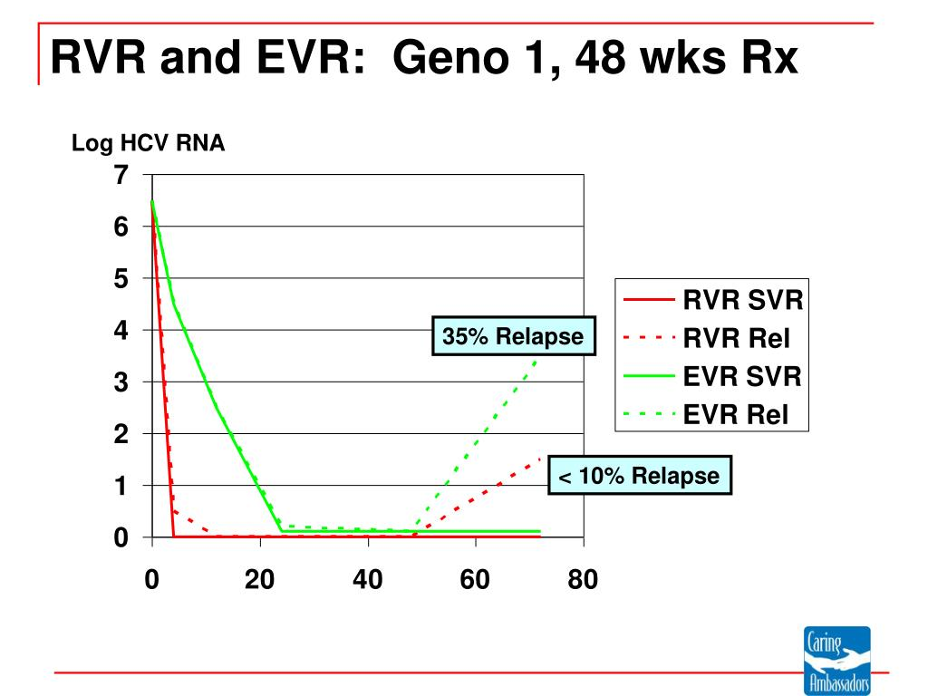 RVR and EVR: