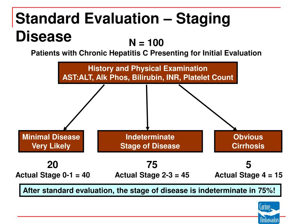 Standard Evaluation – Staging Disease
