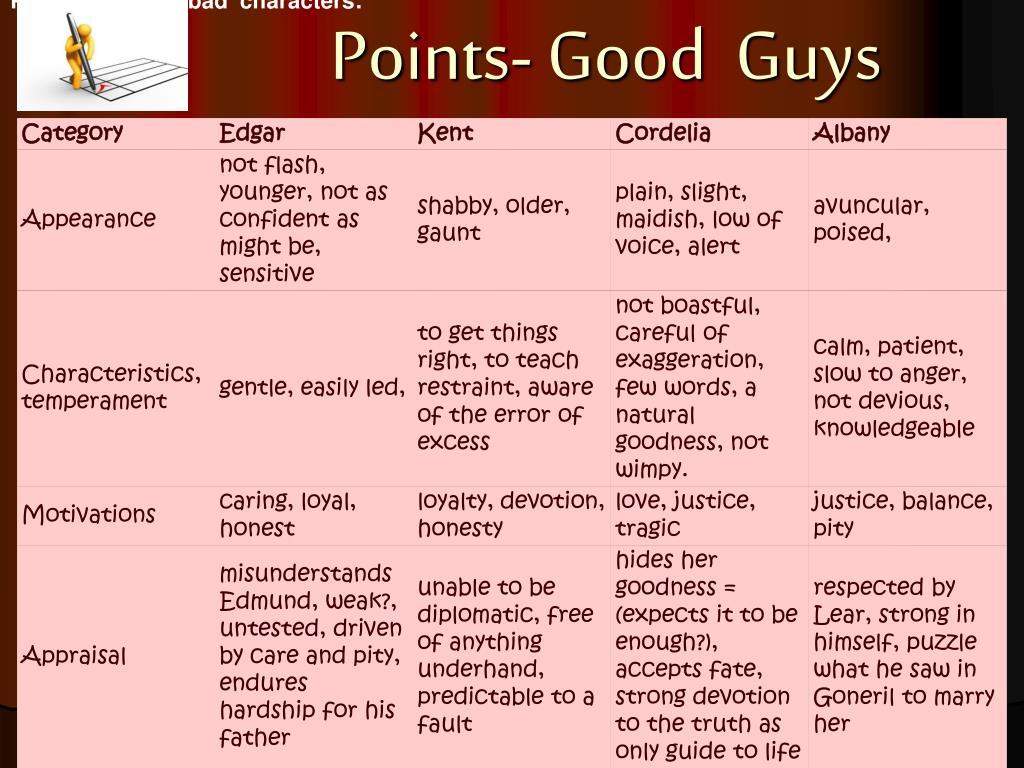 Profiles of