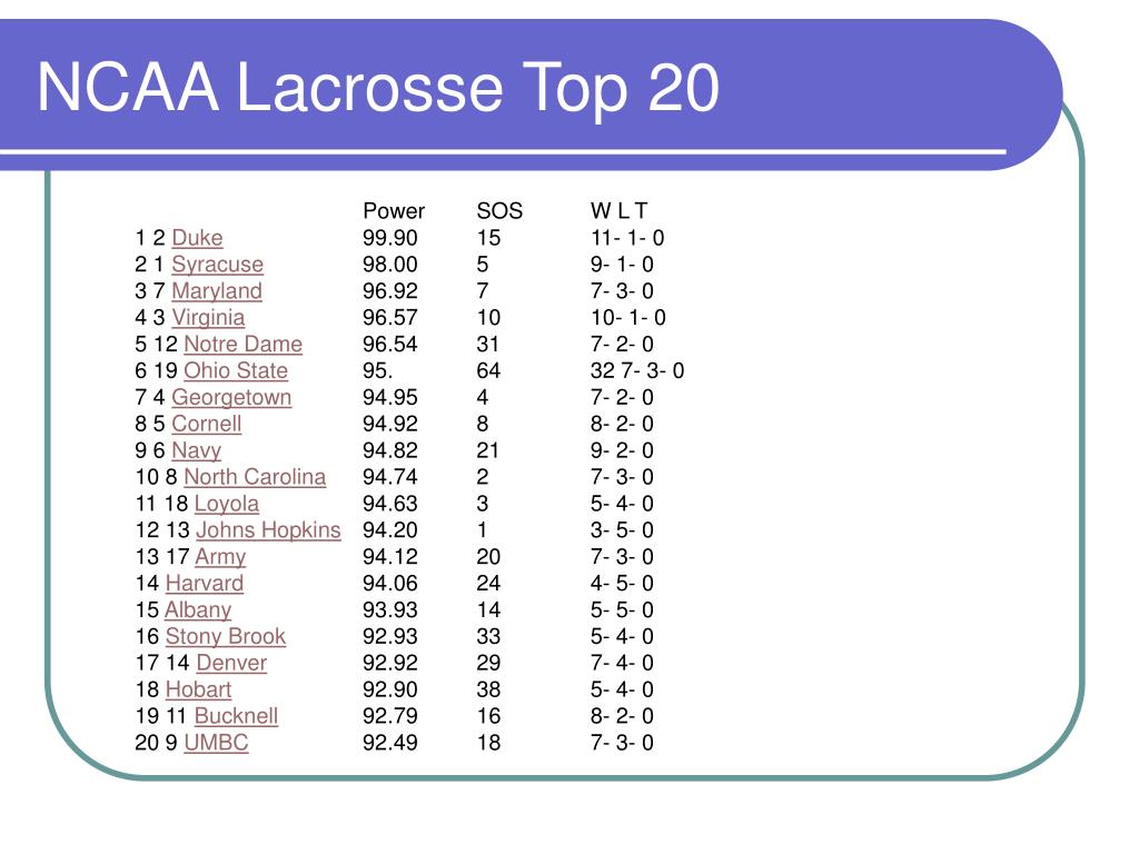 NCAA Lacrosse Top 20