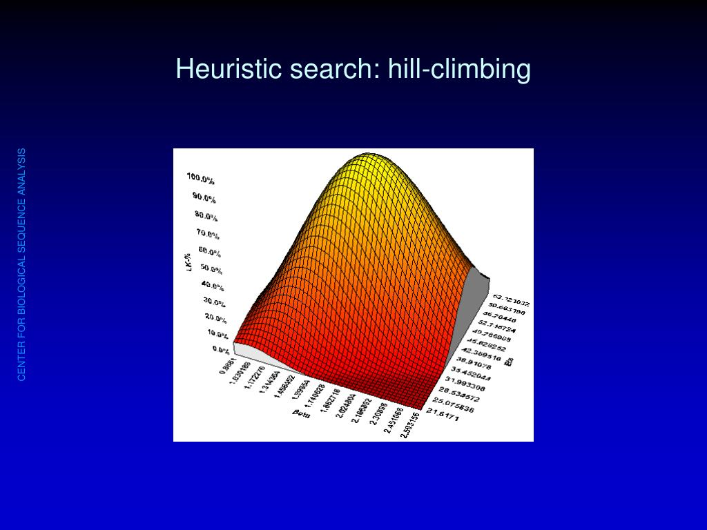 Heuristic search: hill-climbing
