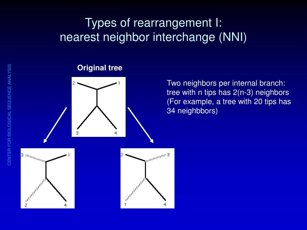 Types of rearrangement I: