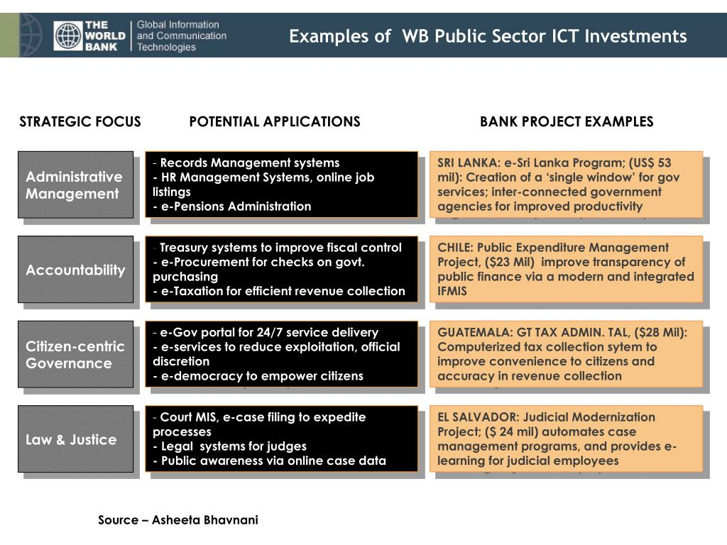 Examples of  WB Public Sector ICT Investments