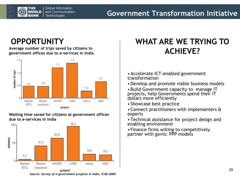 Government Transformation Initiative
