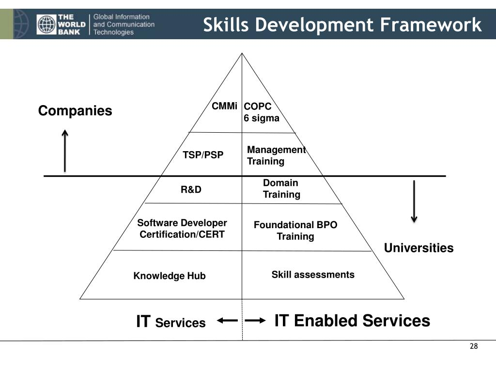 Skills Development Framework