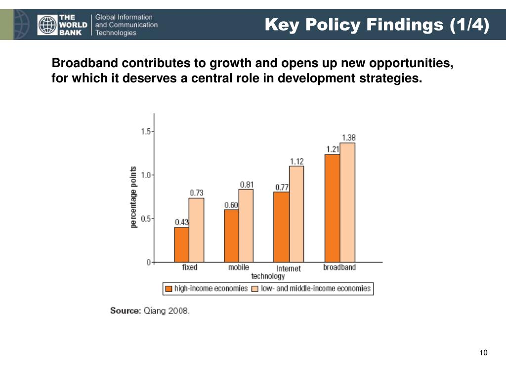 Key Policy Findings (1/4)