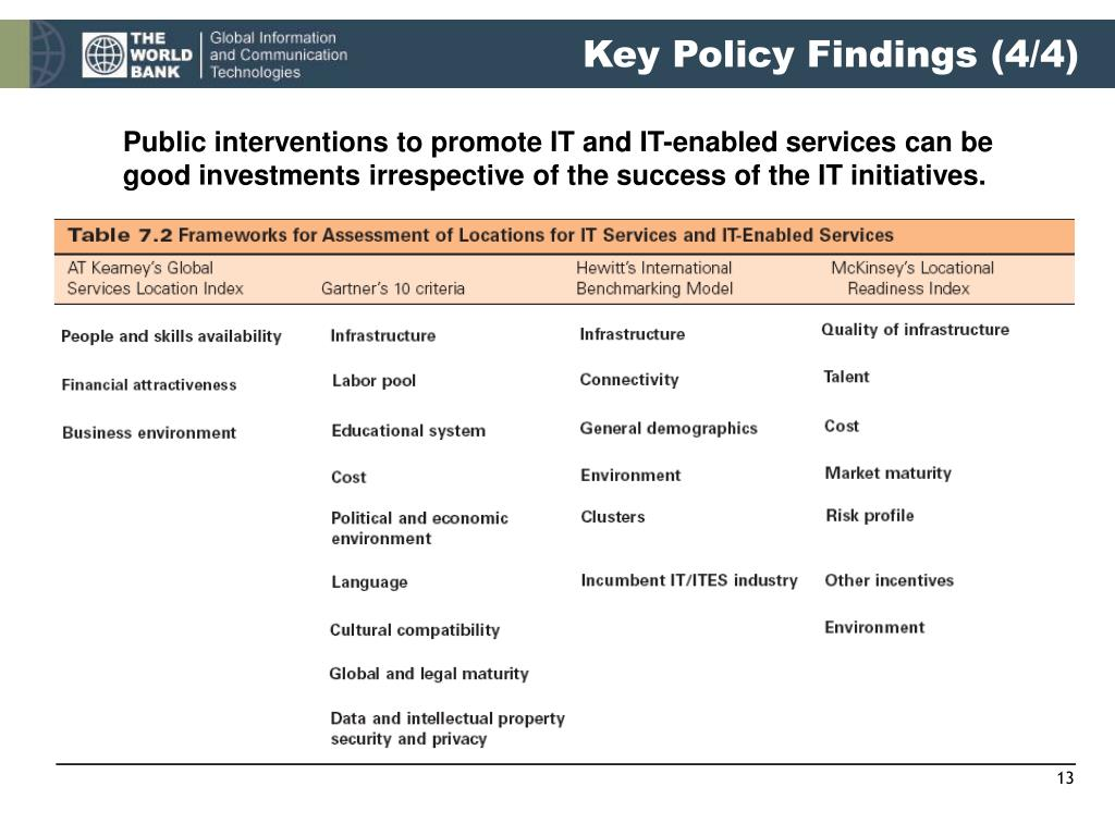 Key Policy Findings (4/4)
