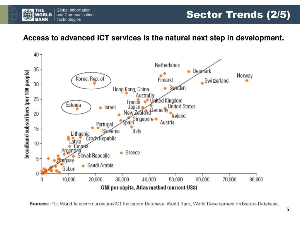 Sector Trends (2/5)
